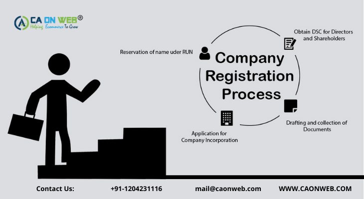 SIMPLE STEPS OF COMPANY REGISTRATION IN INDIA